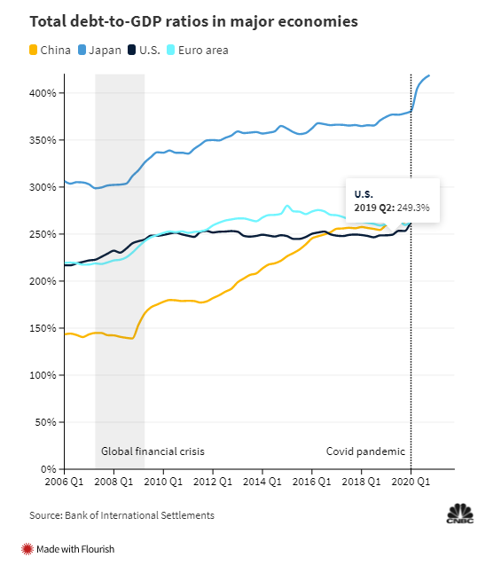 Những biểu đồ cho thấy núi nợ của Trung Quốc đang rất đáng ngại - Ảnh 1.