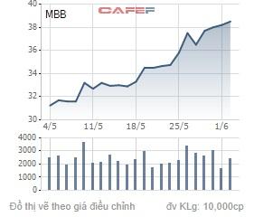 MB được chấp thuận tăng vốn thêm gần 10.000 tỷ đồng - Ảnh 1.