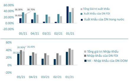 Chứng khoán BSC: Làn sóng Covid thứ 4 được đẩy lùi, VN-Index duy trì đà tăng và hướng về ngưỡng 1.400 điểm trong tháng 6 - Ảnh 1.