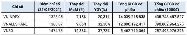 HoSE: Khối ngoại bán ròng hơn 30.858 tỷ đồng cổ phiếu trong 5 tháng đầu năm, cao gấp đôi so với cùng kỳ - Ảnh 1.