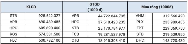HoSE: Khối ngoại bán ròng hơn 30.858 tỷ đồng cổ phiếu trong 5 tháng đầu năm, cao gấp đôi so với cùng kỳ - Ảnh 3.