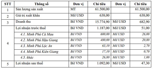 Thủy sản Minh Phú lên kế hoạch lãi vượt 1.000 tỷ, dự kiến chia cổ tức lên tới 70% năm 2021 - Ảnh 1.
