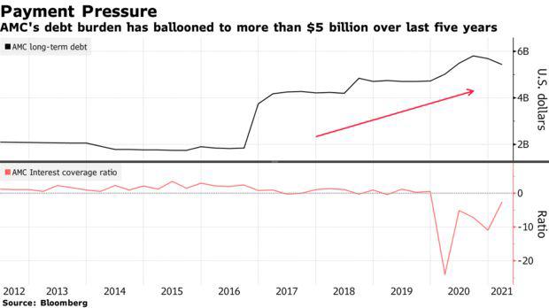 Vua cổ phiếu meme: Tăng gần 3.000% trong năm 2021, vốn hóa gấp đôi hơn 1 nửa công ty trong S&P 500 - Ảnh 3.