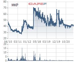 Dược phẩm Mekophar (MKP) chốt quyền trả cổ tức 10% bằng tiền và 10% bằng cổ phiếu - Ảnh 1.
