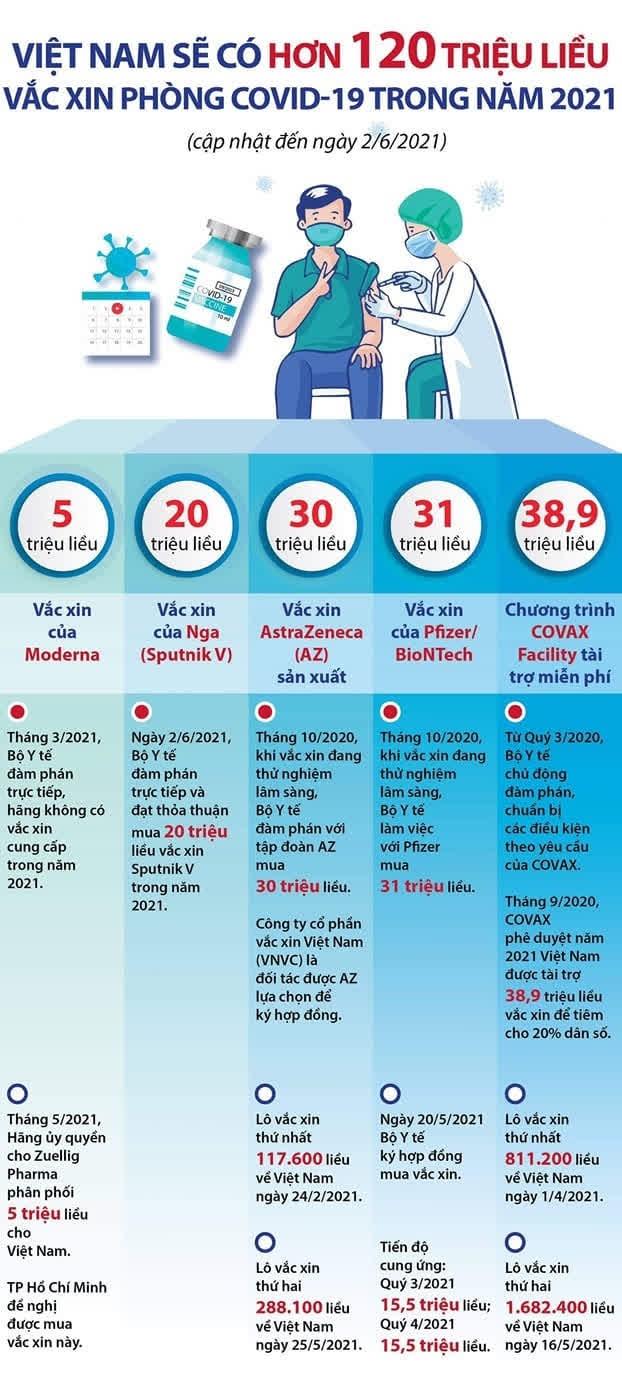 Dự kiến 70% dân số Việt Nam sẽ được tiêm vaccine COVID-19 trong năm 2021 - Ảnh 1.