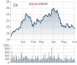 Cổ phiếu CII giảm sâu, quỹ Dragon Capital tiếp tục thoái vốn - Ảnh 1.