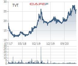 Vicotex (TVT) chốt quyền trả cổ tức bằng tiền mặt tỷ lệ 17% - Ảnh 1.