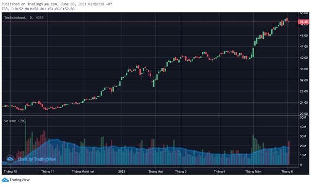 """Liên tục nổi sóng, nhiều tổ chức """"cuống cuồng"""" nâng giá mục tiêu cổ phiếu ngân hàng - Ảnh 3."""