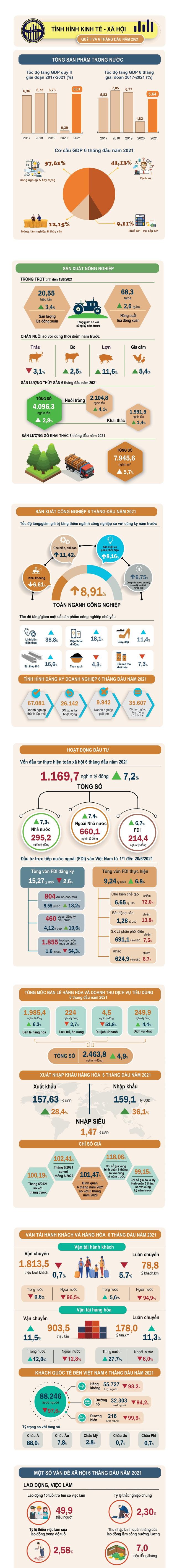 Bức tranh sáng tối kinh tế Việt Nam 6 tháng đầu năm - Ảnh 1.