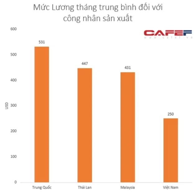 Lương của công nhân sản xuất Việt Nam chưa bằng nửa Trung Quốc, Thâm Quyến phải thay đổi chính sách lương để níu chân các công ty - Ảnh 2.