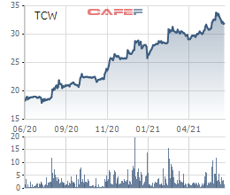 Kho vận Tân Cảng (TCW) chốt quyền trả cổ tức bằng tiền tỷ lệ 26%, dự kiến chi gần 52 tỷ đồng - Ảnh 1.