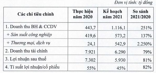 VEAM sẽ dành hơn 6.600 tỷ đồng chia cổ tức năm 2020, tỷ lệ 49,9% - Ảnh 2.