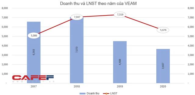 VEAM sẽ dành hơn 6.600 tỷ đồng chia cổ tức năm 2020, tỷ lệ 49,9% - Ảnh 1.