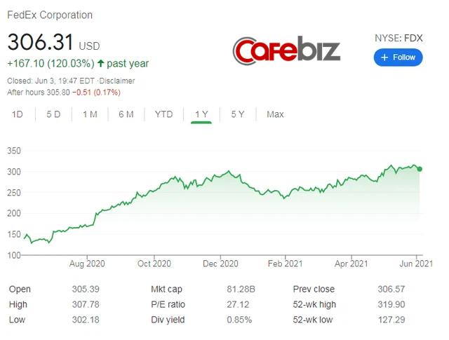Hàng không chở hàng kiếm bộn tiền bất chấp dịch Covid-19: FedEx đạt doanh thu quý hơn 20 tỷ USD, cao nhất 50 năm, cổ phiếu tăng giá 120% - Ảnh 1.