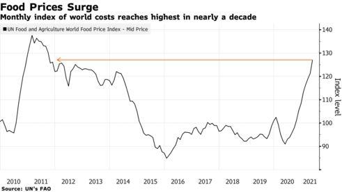 Liên Hợp Quốc: Giá lương thực toàn cầu lên mức cao nhất trong một thập kỷ - Ảnh 1.