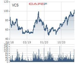 Vicostone (VCS) chốt quyền tạm ứng cổ tức năm 2021 bằng tiền tỷ lệ 20% - Ảnh 1.