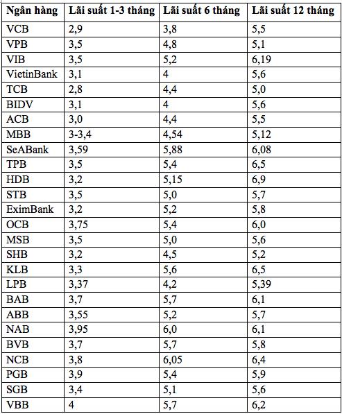 Nhiều ngân hàng giảm nhẹ lãi suất huy động - Ảnh 1.