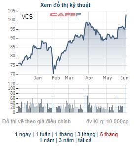 Lãi lớn quý 1, Vicostone (VCS) tạm ứng cổ tức bằng tiền tỷ lệ 20% cho năm 2021 - Ảnh 2.