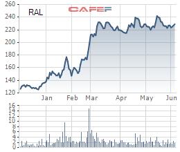 Rạng Đông (RAL) lên kế hoạch chào bán 11 triệu cổ phiếu cho cổ đông hiện hữu, huy động nghìn tỷ đầu tư nhà máy tại Hòa Lạc - Ảnh 1.