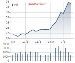 Thị trường tăng nóng, Tundra hạ tỷ trọng LienVietPost Bank (LPB), gia tăng nắm giữ tiền mặt - Ảnh 2.