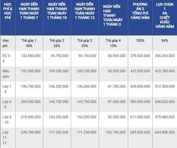 Đọ học phí trường quốc tế của hội rich kid Sài thành: Gia Kỳ 650 triệu/năm cũng chưa là gì so với 1,3 tỷ của quý tử nhà Hoa hậu Hà Kiều Anh - Ảnh 1.