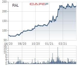 Công đoàn Rạng Đông sẽ chi hàng trăm tỷ đồng mua cổ phiếu trong đợt phát hành tăng vốn kỷ lục của công ty? - Ảnh 1.