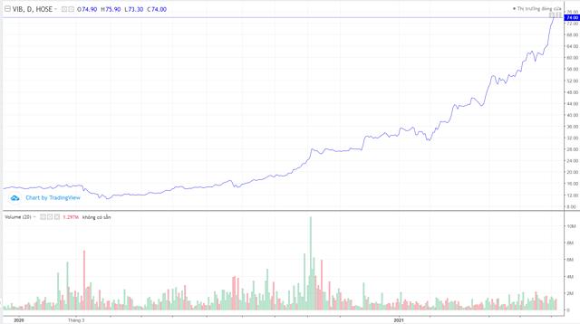Cổ phiếu ngân hàng trong sóng tăng vốn - Ảnh 1.