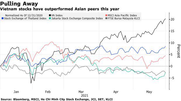 Bloomberg: Đà thăng hoa của Vn-Index sẽ vẫn tiếp tục trong phần còn lại của năm 2021 và hướng đến mốc 1.500 điểm - Ảnh 1.