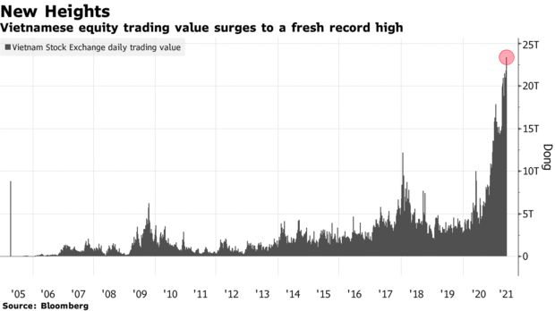 Bloomberg: Đà thăng hoa của Vn-Index sẽ vẫn tiếp tục trong phần còn lại của năm 2021 và hướng đến mốc 1.500 điểm - Ảnh 2.