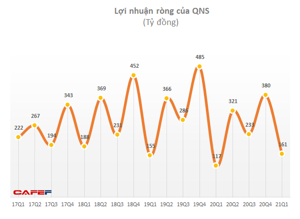 Tổng Giám đốc Đường Quảng Ngãi (QNS) liên tục gom cổ phiếu - Ảnh 1.