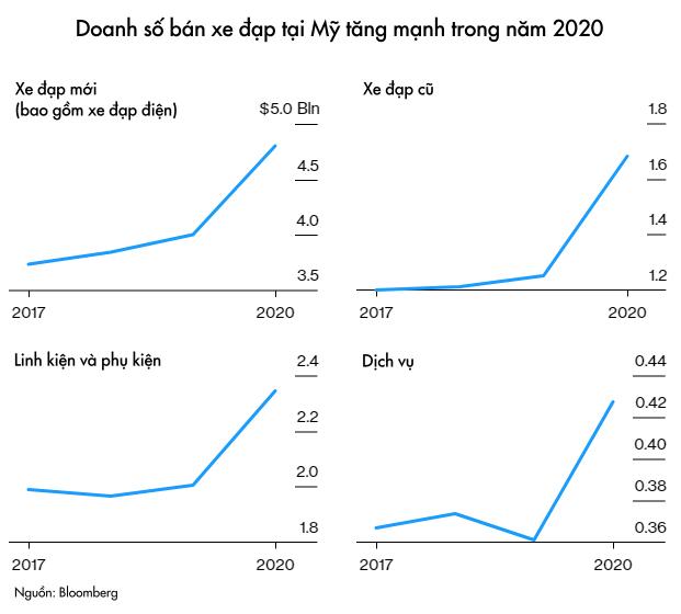 Lạm phát tăng nóng tạo ra cơn sốt điên cuồng ở Mỹ: Người dân chi gần 5.000 USD cho một chiếc xe đạp, nhưng vẫn không có hàng để mua  - Ảnh 2.