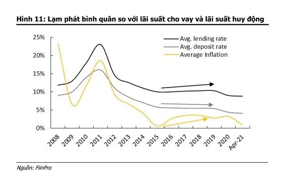 Lãi suất ngân hàng sẽ điều chỉnh cuối quý II/2021? - Ảnh 1.
