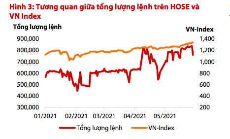 VDSC: VCB, TCB sẽ dẫn dắt VN-Index trong tháng 6, thận trọng với VPB, STB vì giá quá cao - Ảnh 1.