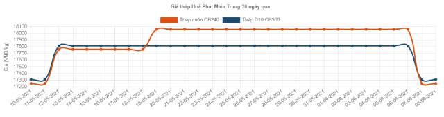 Giá thép trong nước đồng loạt giảm so với tuần trước - Ảnh 1.