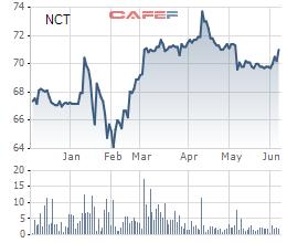 Noibai Cargo (NCT) chia cổ tức đợt 3/2020 bằng tiền mặt tỷ lệ 15% - Ảnh 1.