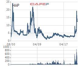 Hơn 55 triệu cổ phiếu HAP của Hapaco sẽ chuyển sang giao dịch sàn HNX từ ngày 17/6 - Ảnh 1.