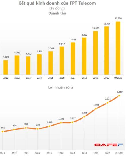 FPT Telecom (FOX) chốt danh sách cổ đông phát hành 55 triệu cổ phiếu trả cổ tức - Ảnh 1.
