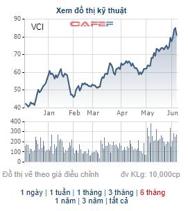Chứng khoán Bản Việt (VCI) phát hành hơn 166 triệu cổ phiếu thưởng tỷ lệ 100% - Ảnh 1.