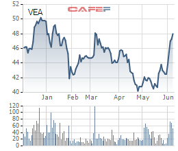 VEAM Corp: Chỉ tiêu lợi nhuận giảm 19% xuống còn 5.930 tỷ đồng, tiếp tục trình kế hoạch niêm yết - Ảnh 1.