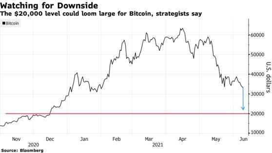 Nhiều chuyên gia nhận định giá Bitcoin sẽ xuống 20.000 USD - Ảnh 1.