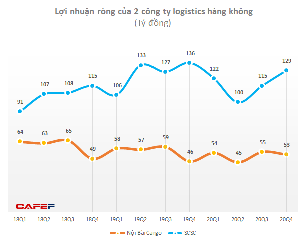 Thị trường vận tải hàng hoá hàng không liệu sẽ đông đúc sau tin ông Johnathan Hạnh Nguyễn lập IPP Air Cargo? - Ảnh 2.
