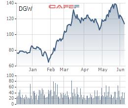 Digiworld (DGW): Quỹ Phần Lan Evil bán ra cổ phiếu, không còn là cổ đông lớn - Ảnh 1.
