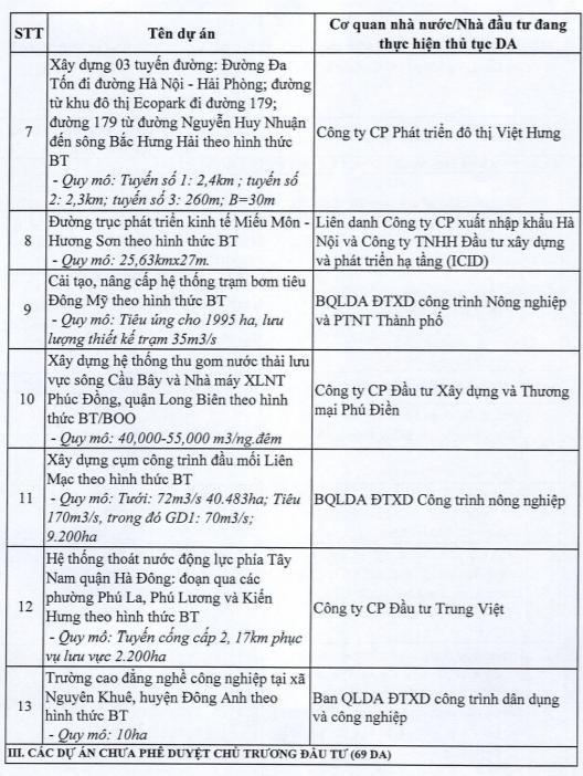 Hà Nội dừng 82 dự án BT của loạt ông lớn bất động sản - Ảnh 2.