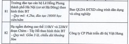 Hà Nội dừng 82 dự án BT của loạt ông lớn bất động sản - Ảnh 10.
