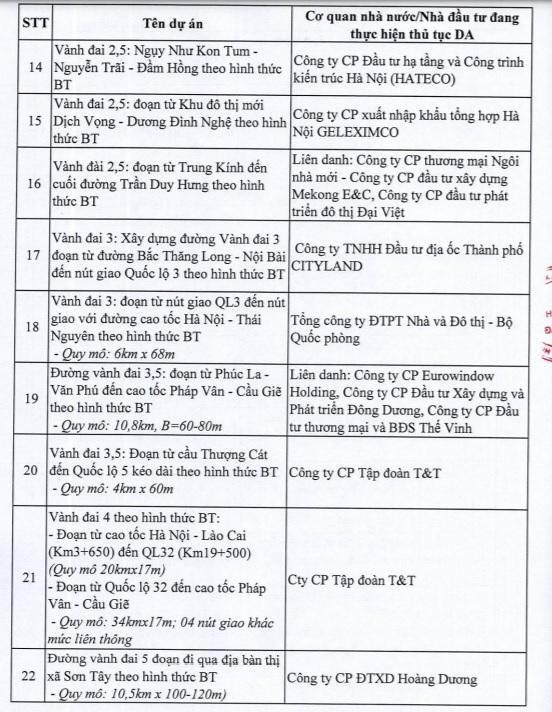 Hà Nội dừng 82 dự án BT của loạt ông lớn bất động sản - Ảnh 3.