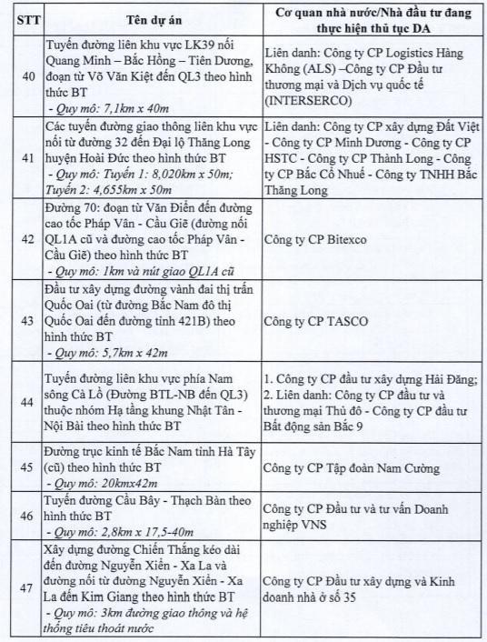 Hà Nội dừng 82 dự án BT của loạt ông lớn bất động sản - Ảnh 6.