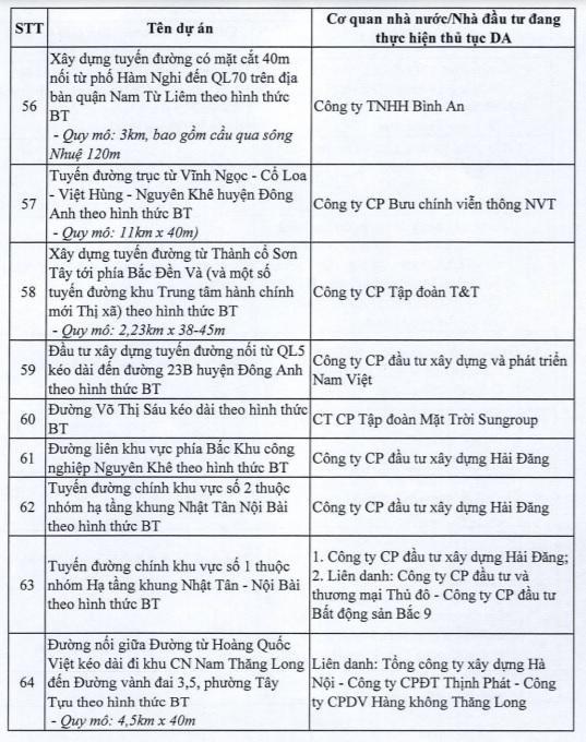 Hà Nội dừng 82 dự án BT của loạt ông lớn bất động sản - Ảnh 8.
