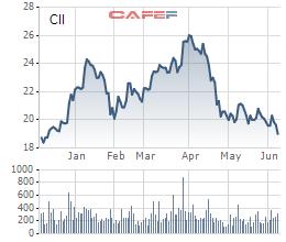 Liên tục thoái vốn, Dragon Capital không còn là cổ đông lớn tại CII - Ảnh 1.