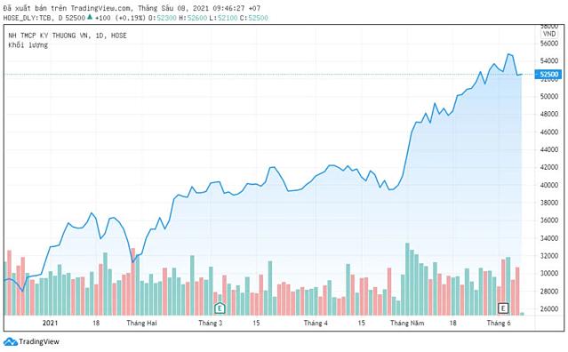Techcombank khóa room ngoại gần 22,5% - Ảnh 1.