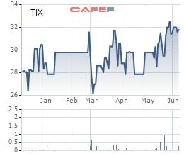 Tanimex (TIX) muốn thoái vốn tại hai công ty thành viên - Ảnh 1.